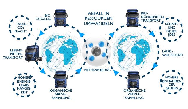 Vorteile von Biogas